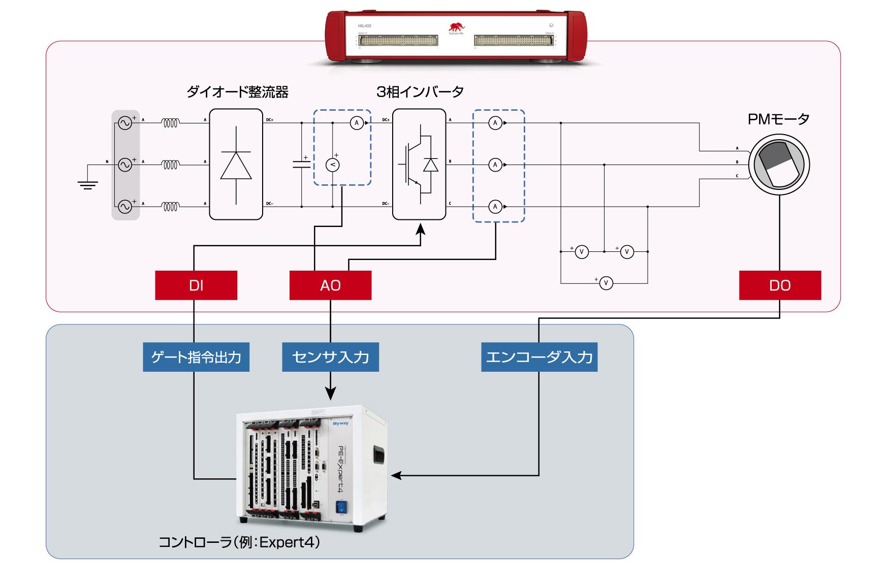 アプリケーション接続イメージ② PMモータ駆動インバータ
